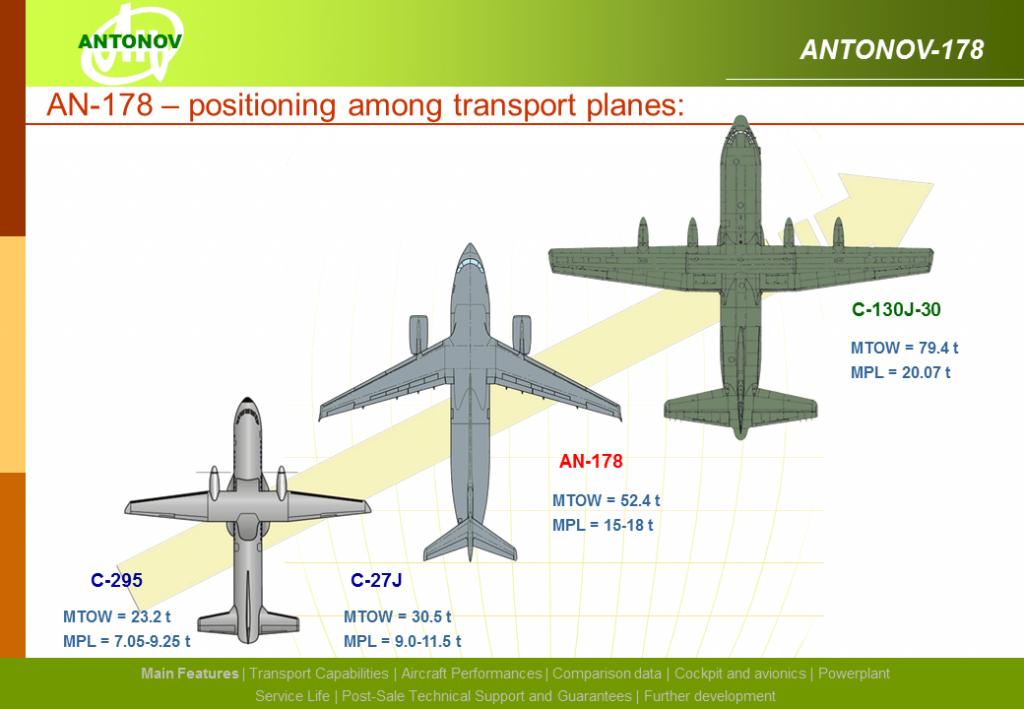 Placement de l'An-178 sur le marché, selon Antonov.
