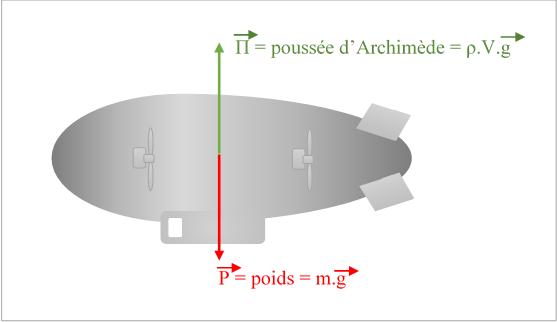 Schéma explicatif - Poussée d'Archimède