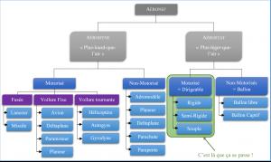 Tableau de classification des aéronefs.