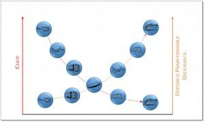 """Graphe comparatif """"Coût Récurrent / Distance Franchissable"""", Crédit : Thibault Proux"""