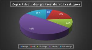 Répartition des phases de vol critiques, Crédit : Thibault Proux