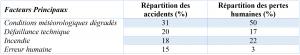 Tableau d'accidentologie des dirigeables, Crédit : Thibault Proux