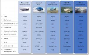 Tableau Comparatif des programmes de LCA, Crédits: Thibault Proux
