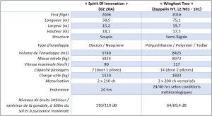 Tableau comparatif GZ20 - Zeppelin NT 101