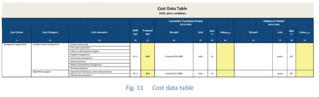 Tableau des coûts